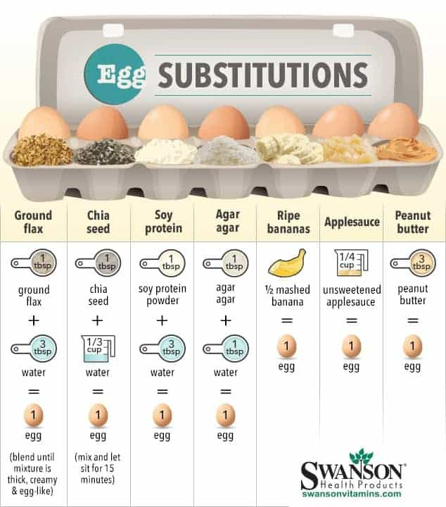 egg_substitutions