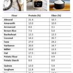 gluten free flour substitutes chart